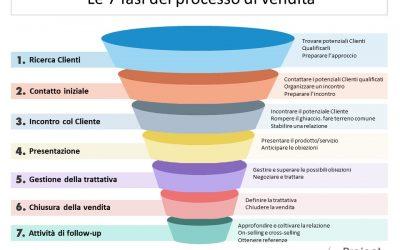 I 7 passi principali del processo di vendita